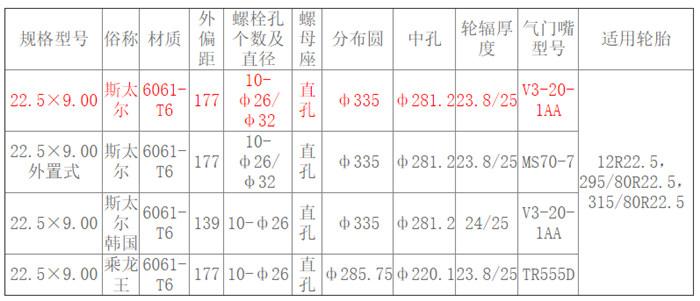 22.5×9.00 斯太尔参数.jpg