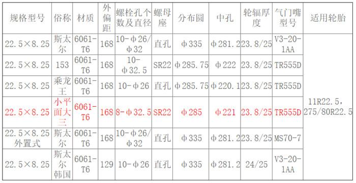 22.5×8.25 小平面大三 参数.jpg