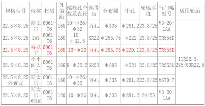 22.5×8.25 乘龙王 参数.jpg